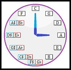 Clock face with circle of fifths