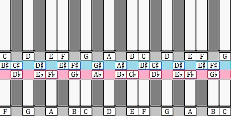 Transposing between C-major and G-major