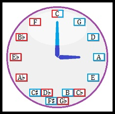 The circle of fifths on a clock face