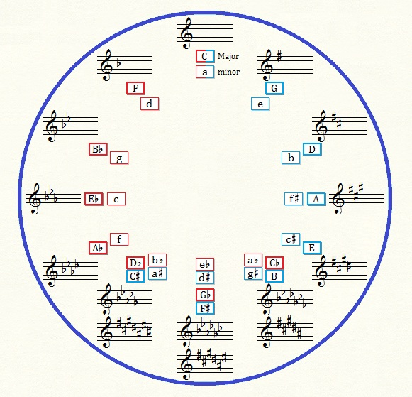 Major and minor keys in the circle of fifths